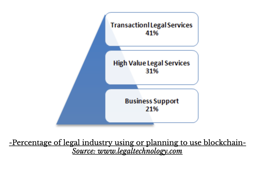 blockchain-in-legal-industry